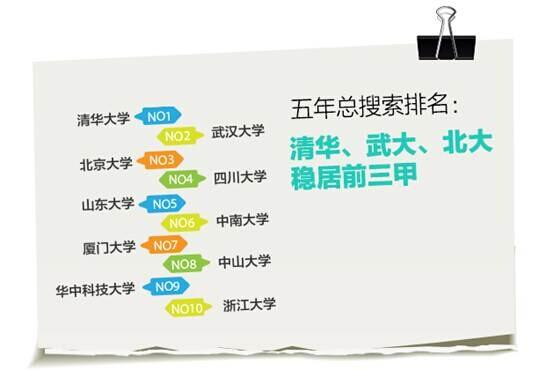 《手机百度2014高考蓝皮书》:2014上半年厦门大学关注度超清华北大