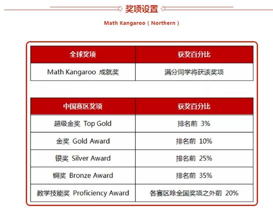 袋鼠数学竞赛:青岛墨尔文中学包揽20+奖项创佳绩